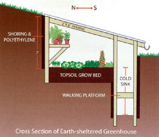 What 39 s a walipini underground greenhouses 101 homestead guru for Greenhouse designs floor plans