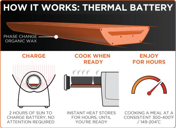 GoSun_termal_battery_April_2015